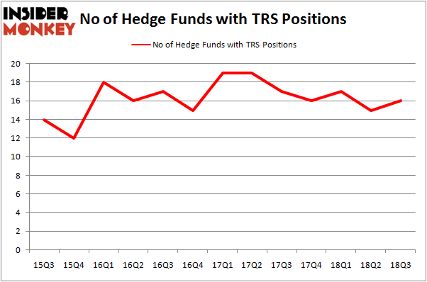 No of Hedge Funds TRS Positions