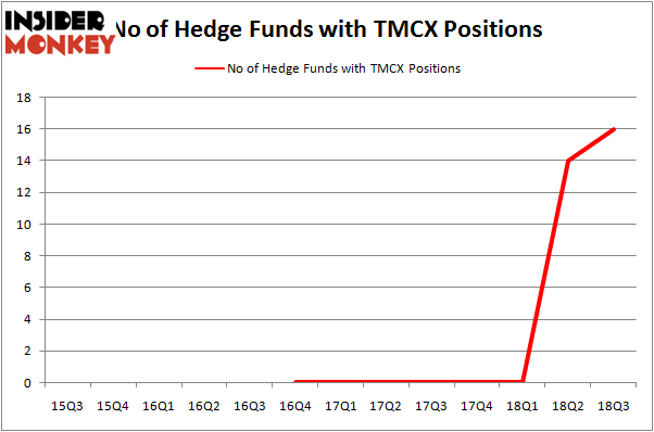 No of Hedge Funds TMCX Positions