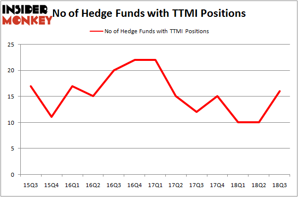 No of Hedge Funds TTMI Positions