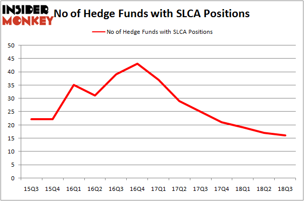 No of Hedge Funds SLCA Positions
