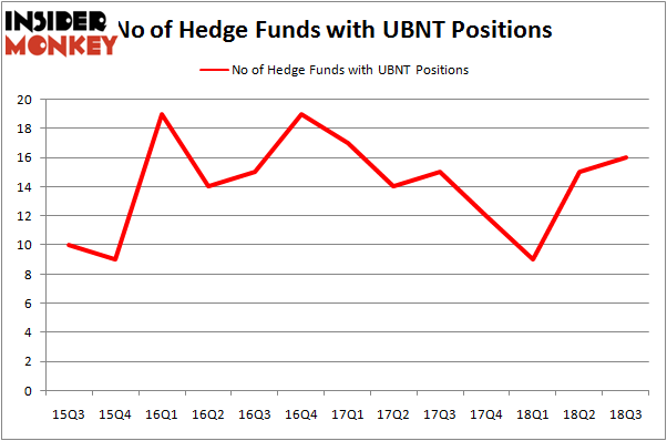 No of Hedge Funds UBNT Positions