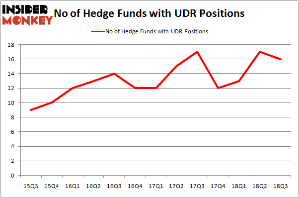 No of Hedge Funds UDR Positions