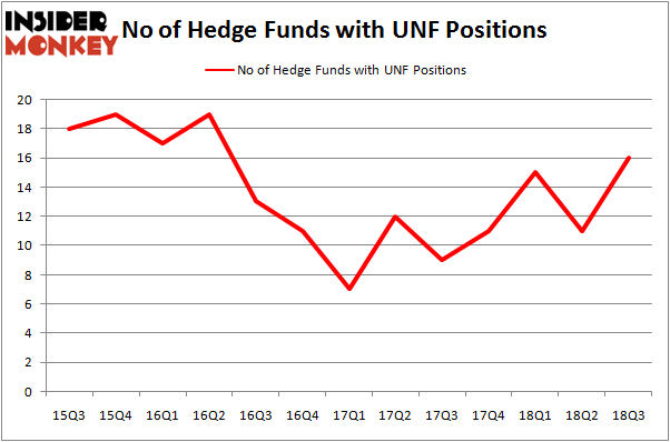 No of Hedge Funds UNF Positions