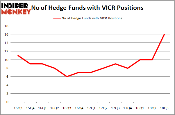 No of Hedge Funds VICR Positions