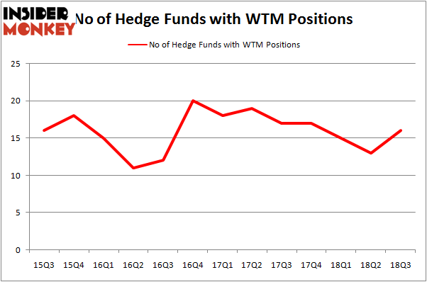 No of Hedge Funds WTM Positions