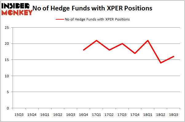 No of Hedge Funds XPER Positions