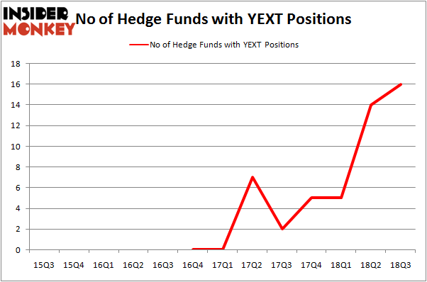 No of Hedge Funds YEXT Positions