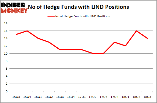 No of Hedge Funds LIND Positions