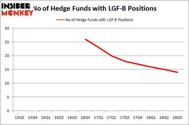 No of Hedge Funds LGF-B Positions