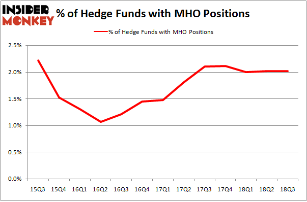 No of Hedge Funds MHO Positions