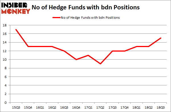 No of Hedge Funds with BDN Positions