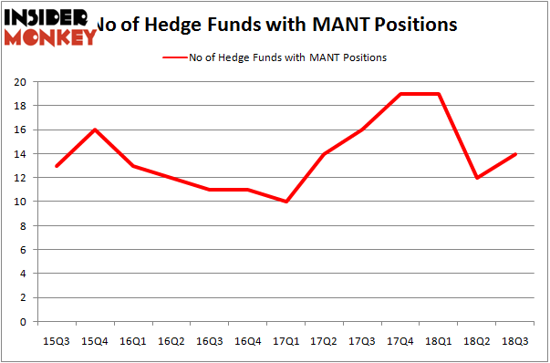 No of Hedge Funds MANT Positions
