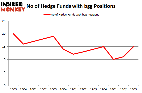 No of Hedge Funds with BGG Positions