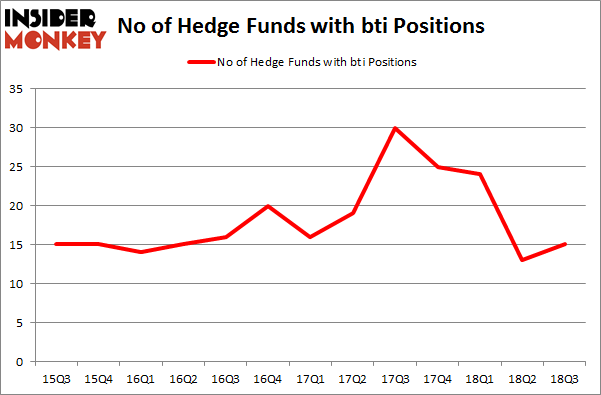 No of Hedge Funds with BTI Positions