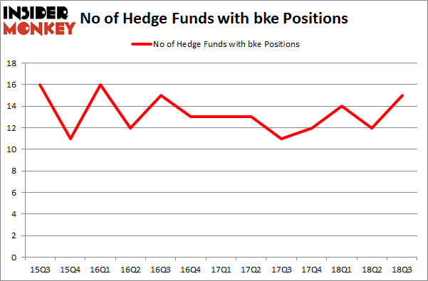 No of Hedge Funds with BKE Positions