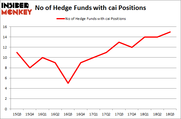 No of Hedge Funds with CAI Positions