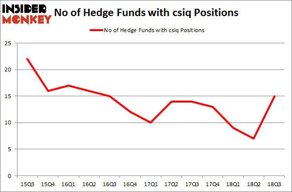 No of Hedge Funds with CSIQ Positions