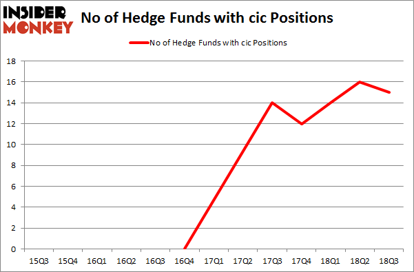 No of Hedge Funds with CIC Positions