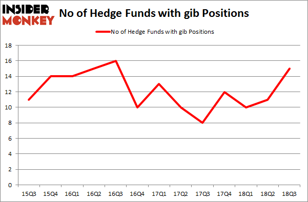 No of Hedge Funds with GIB Positions