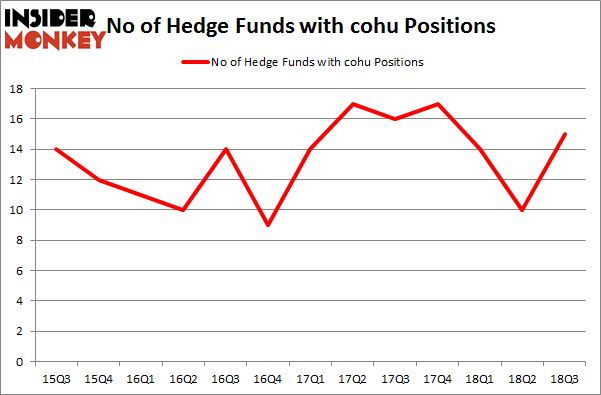 No of Hedge Funds with COHU Positions