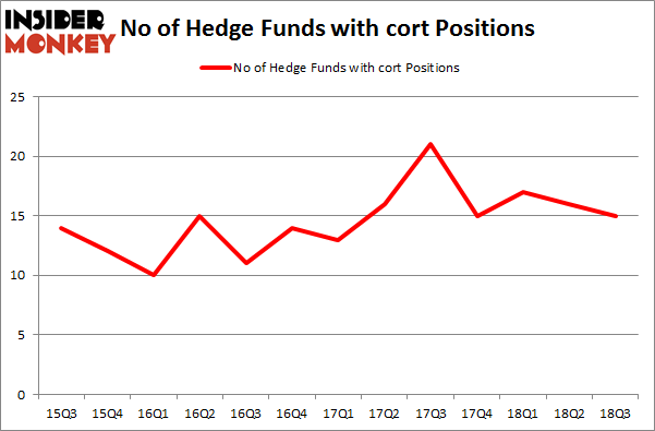 No of Hedge Funds with CORT Positions
