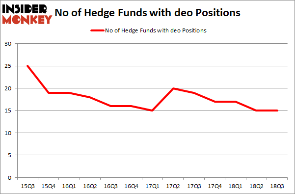 No of Hedge Funds with DEO Positions
