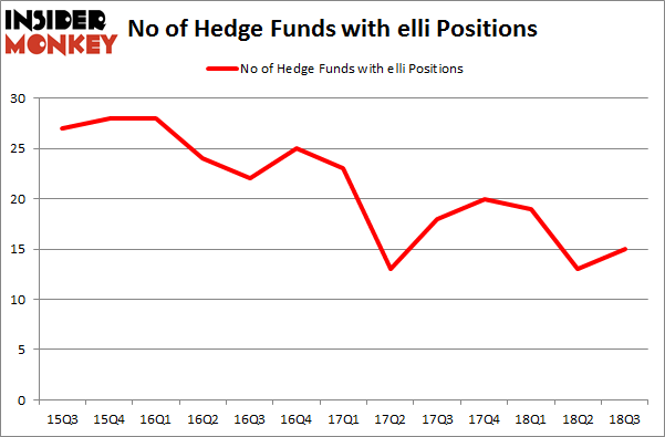 No of Hedge Funds with ELLI Positions