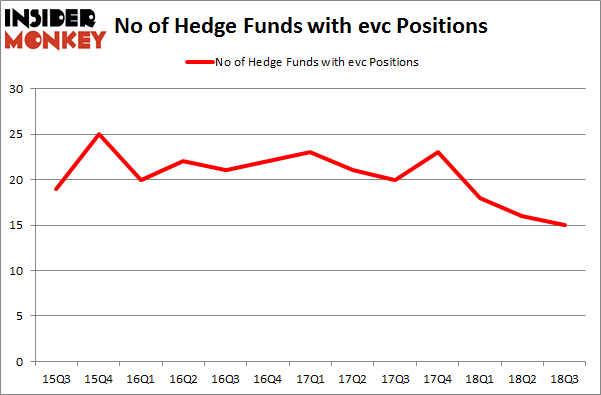 No of Hedge Funds with EVC Positions