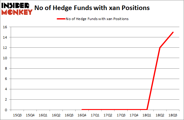 No of Hedge Funds with XAN Positions