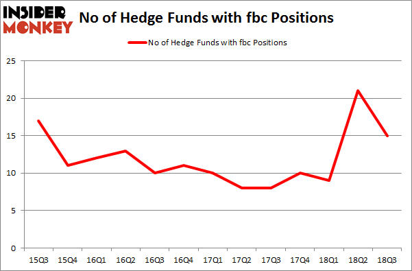 No of Hedge Funds with FBC Positions