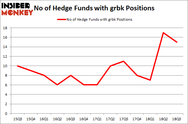 No of Hedge Funds with GRBK Positions