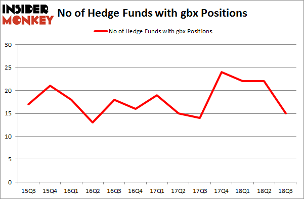 No of Hedge Funds with GBX Positions