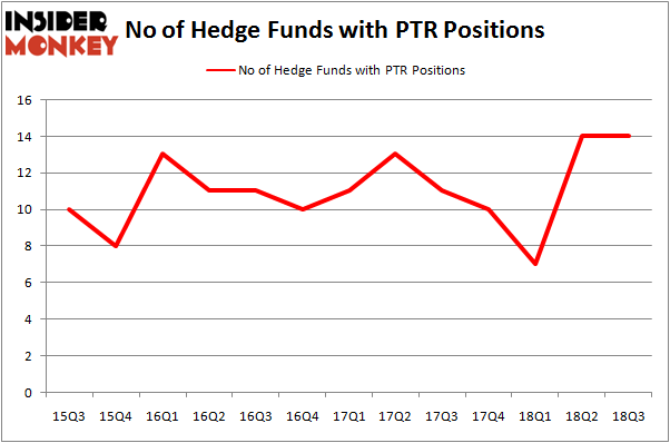 No of Hedge Funds with PTR Positions