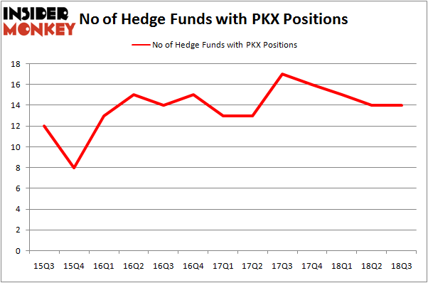 No of Hedge Funds with PKX Positions