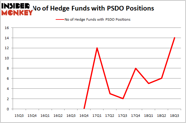 No of Hedge Funds with PSDO Positions