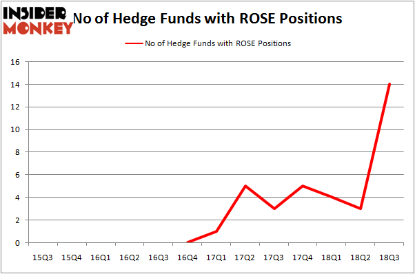 No of Hedge Funds with ROSE Positions