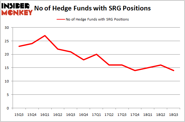 No of Hedge Funds with SRG Positions