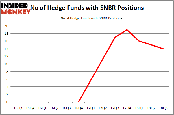 No of Hedge Funds with SNBR Positions