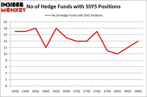 No of Hedge Funds with SSYS Positions