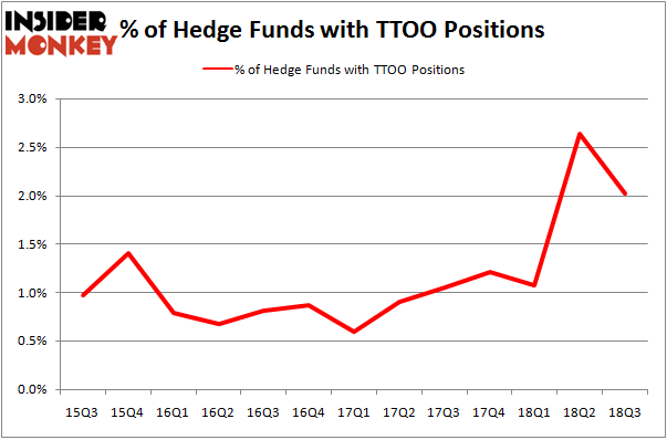 No of Hedge Funds with TTOO Positions