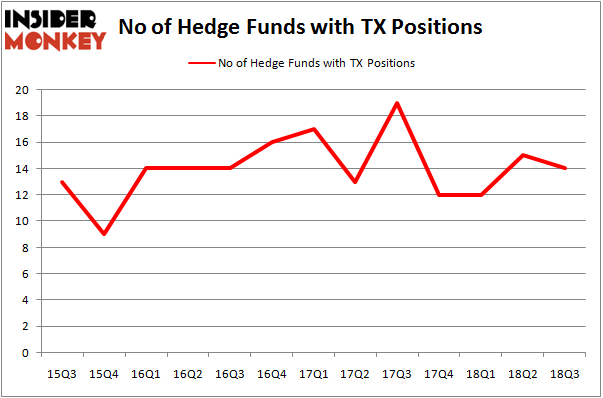 No of Hedge Funds with TX Positions