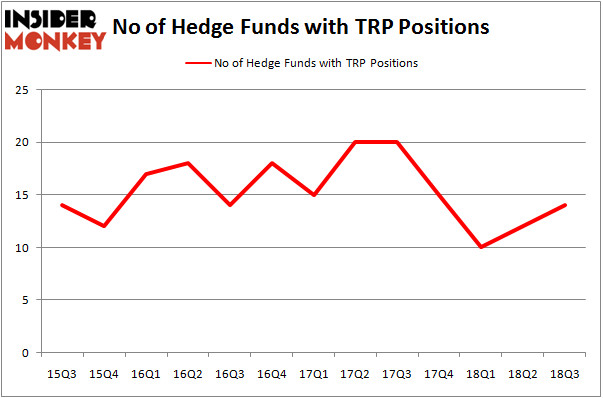 No of Hedge Funds with TRP Positions