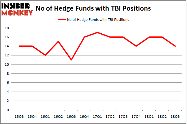 No of Hedge Funds with TBI Positions