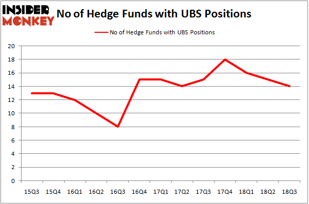 No of Hedge Funds with UBS Positions