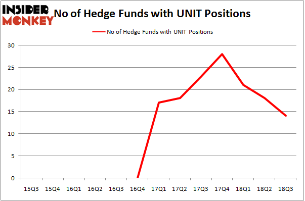 No of Hedge Funds with UNIT Positions