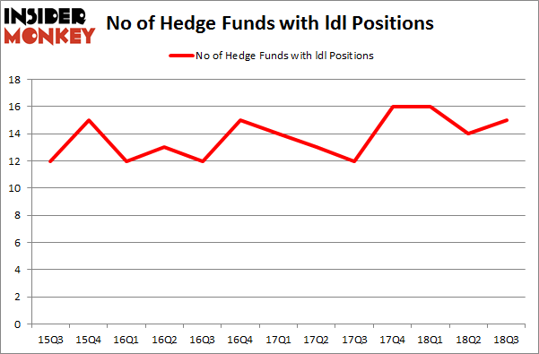 No of Hedge Funds with LDL Positions