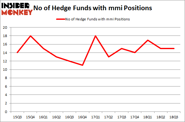 No of Hedge Funds with MMI Positions