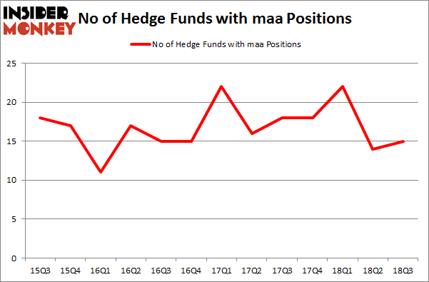 No of Hedge Funds with MAA Positions