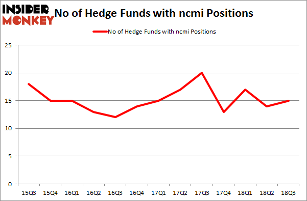 No of Hedge Funds with NCMI Positions