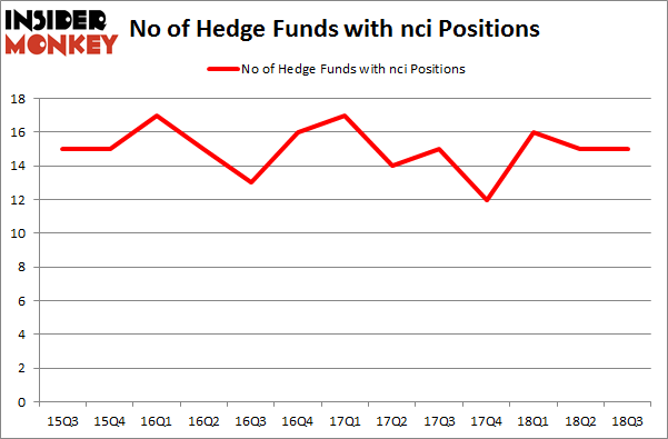 No of Hedge Funds with NCI Positions